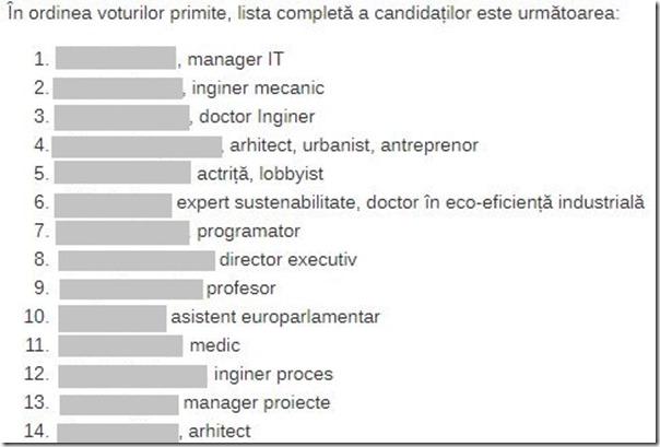 lista_candidati